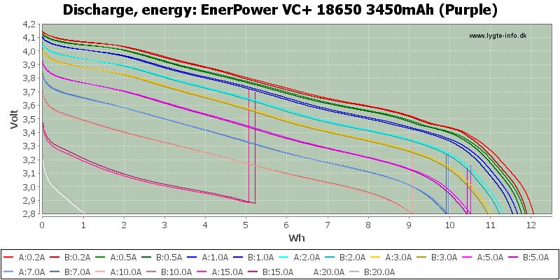 EnerPower%20VC+%2018650%203450mAh%20(Purple)-Energy
