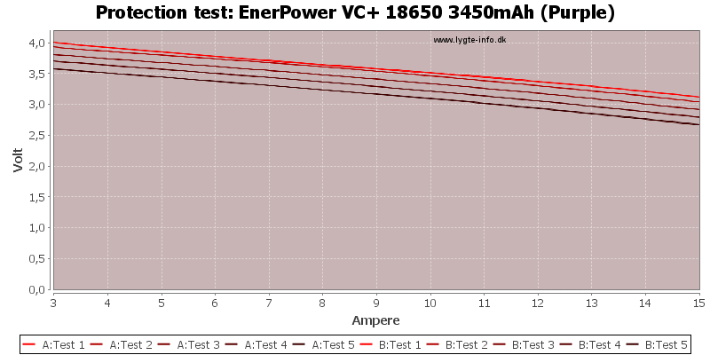 EnerPower%20VC+%2018650%203450mAh%20(Purple)-TripCurrent