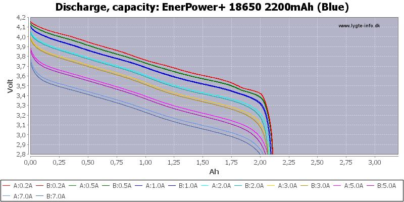EnerPower+%2018650%202200mAh%20(Blue)-Capacity