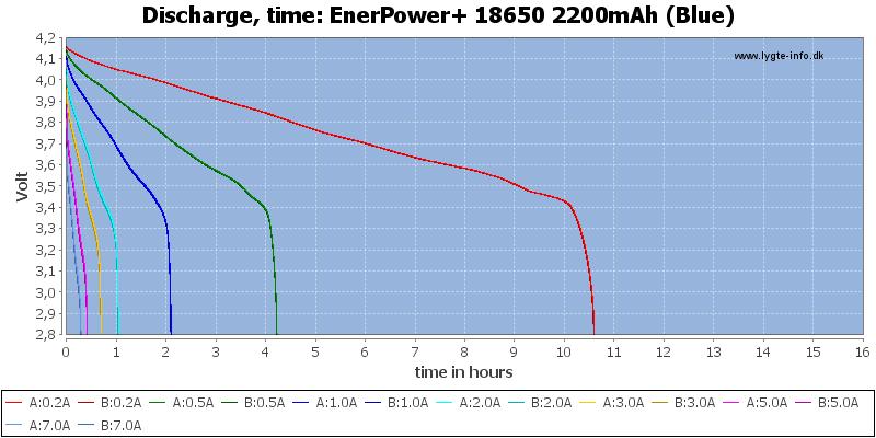 EnerPower+%2018650%202200mAh%20(Blue)-CapacityTimeHours