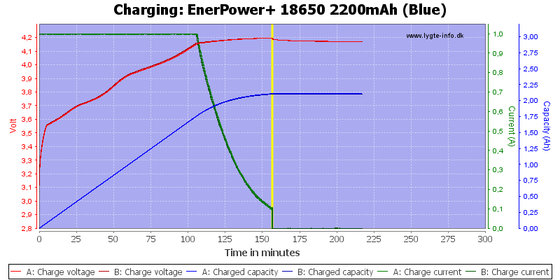 EnerPower+%2018650%202200mAh%20(Blue)-Charge