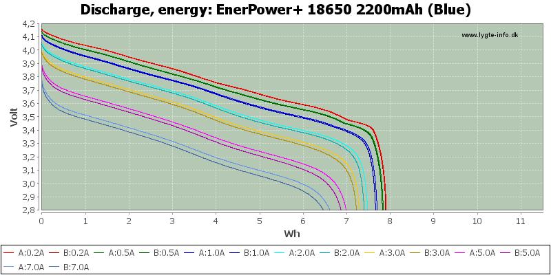 EnerPower+%2018650%202200mAh%20(Blue)-Energy