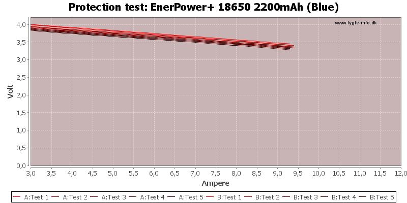 EnerPower+%2018650%202200mAh%20(Blue)-TripCurrent