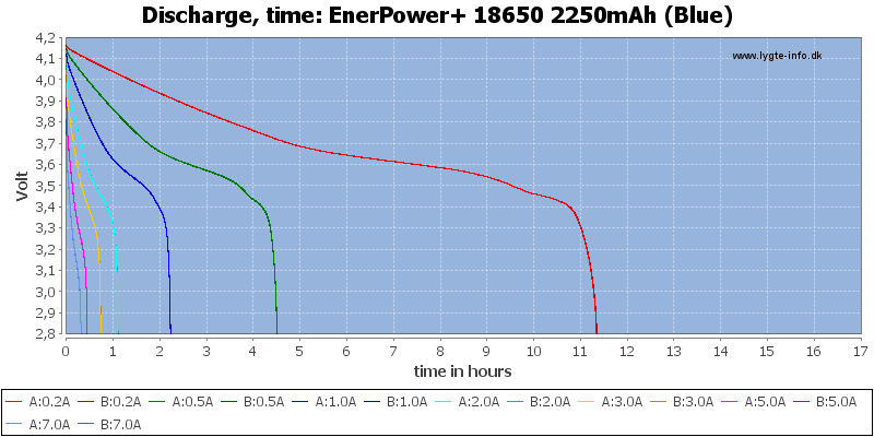 EnerPower+%2018650%202250mAh%20(Blue)-CapacityTimeHours