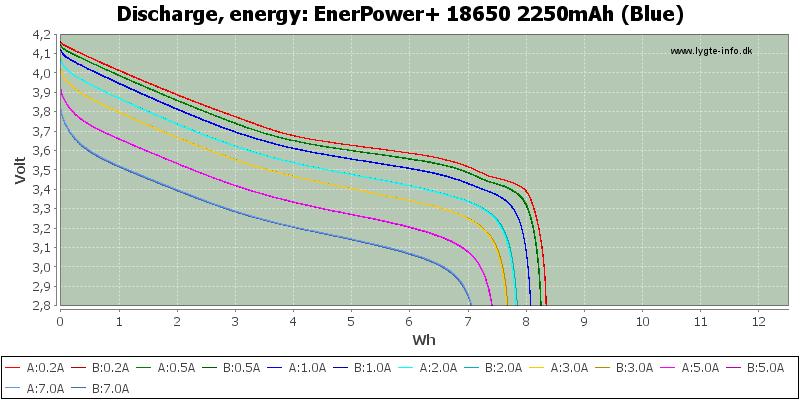 EnerPower+%2018650%202250mAh%20(Blue)-Energy