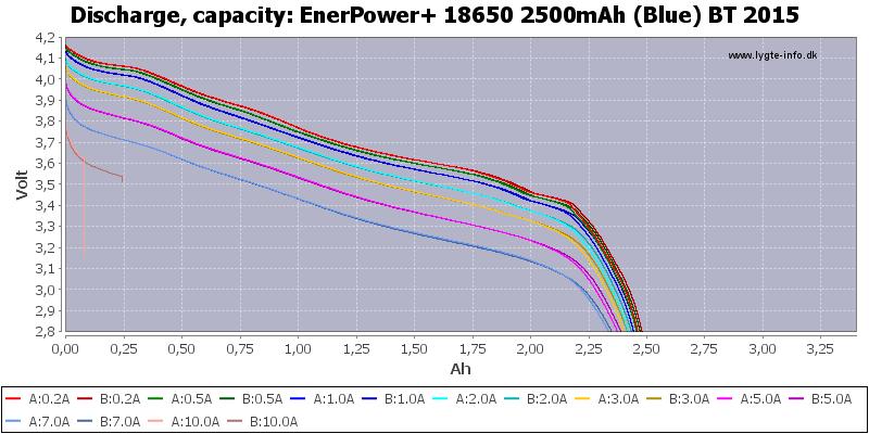 EnerPower+%2018650%202500mAh%20(Blue)%20BT%202015-Capacity