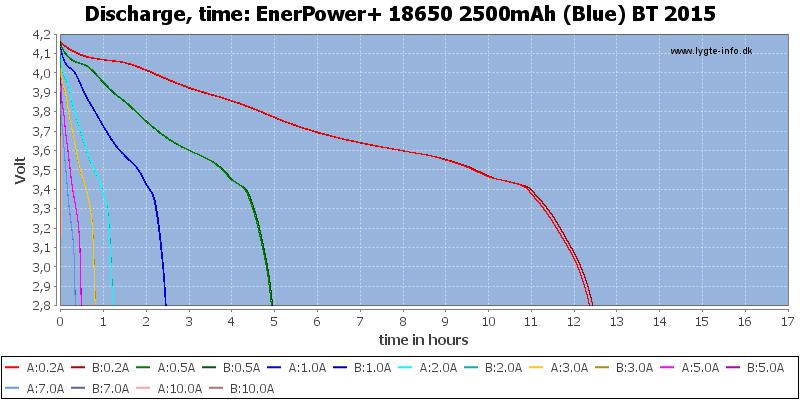 EnerPower+%2018650%202500mAh%20(Blue)%20BT%202015-CapacityTimeHours