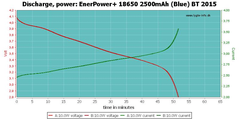 EnerPower+%2018650%202500mAh%20(Blue)%20BT%202015-PowerLoadTime