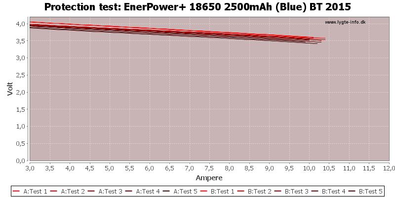 EnerPower+%2018650%202500mAh%20(Blue)%20BT%202015-TripCurrent