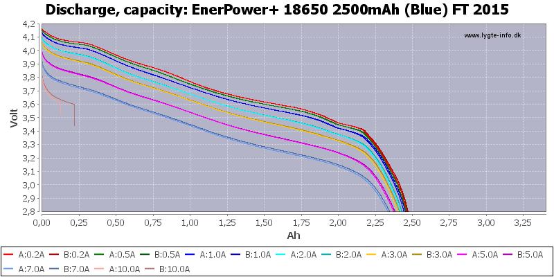 EnerPower+%2018650%202500mAh%20(Blue)%20FT%202015-Capacity