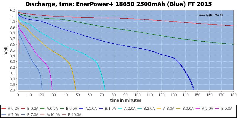 EnerPower+%2018650%202500mAh%20(Blue)%20FT%202015-CapacityTime