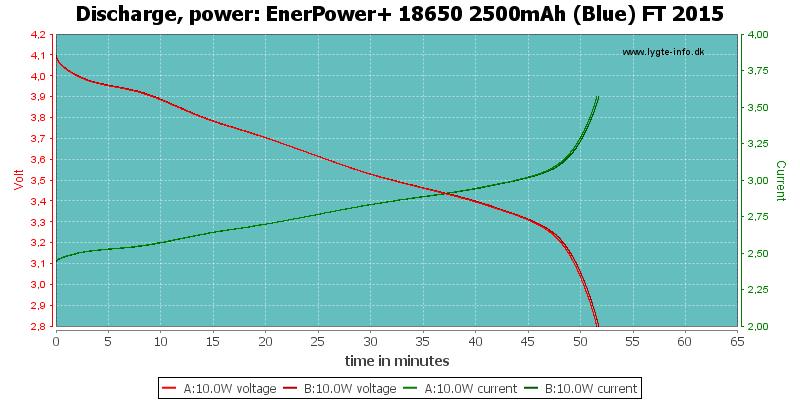 EnerPower+%2018650%202500mAh%20(Blue)%20FT%202015-PowerLoadTime