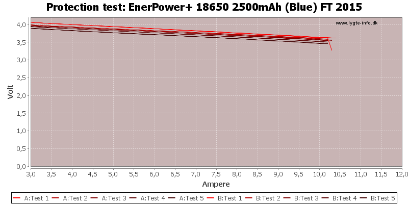 EnerPower+%2018650%202500mAh%20(Blue)%20FT%202015-TripCurrent