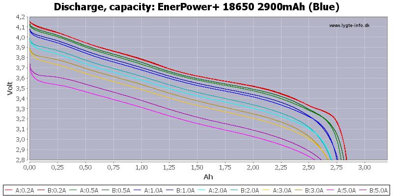 EnerPower+%2018650%202900mAh%20(Blue)-Capacity