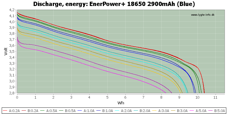 EnerPower+%2018650%202900mAh%20(Blue)-Energy