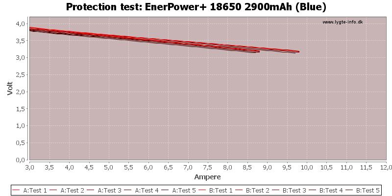 EnerPower+%2018650%202900mAh%20(Blue)-TripCurrent