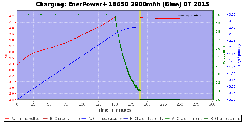 EnerPower+%2018650%202900mAh%20(Blue)%20BT%202015-Charge