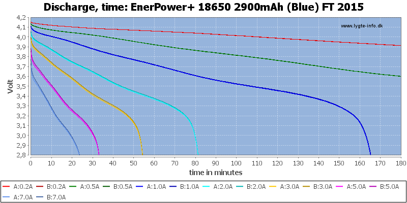 EnerPower+%2018650%202900mAh%20(Blue)%20FT%202015-CapacityTime