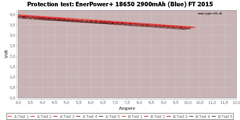 EnerPower+%2018650%202900mAh%20(Blue)%20FT%202015-TripCurrent