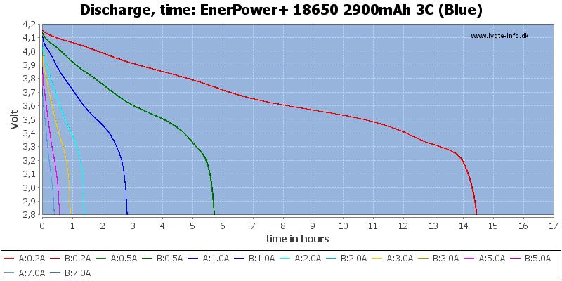 EnerPower+%2018650%202900mAh%203C%20(Blue)-CapacityTimeHours