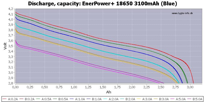 EnerPower+%2018650%203100mAh%20(Blue)-Capacity