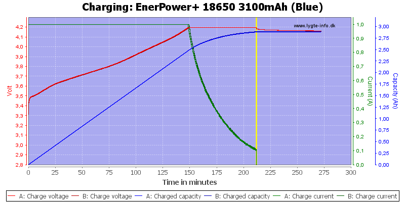 EnerPower+%2018650%203100mAh%20(Blue)-Charge