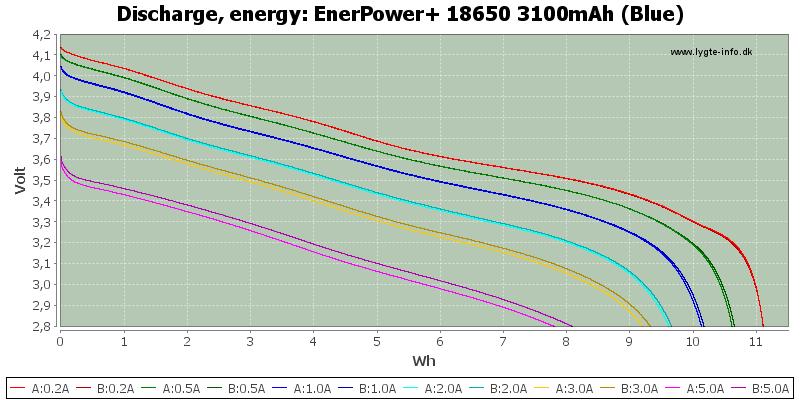 EnerPower+%2018650%203100mAh%20(Blue)-Energy