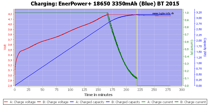 EnerPower+%2018650%203350mAh%20(Blue)%20BT%202015-Charge