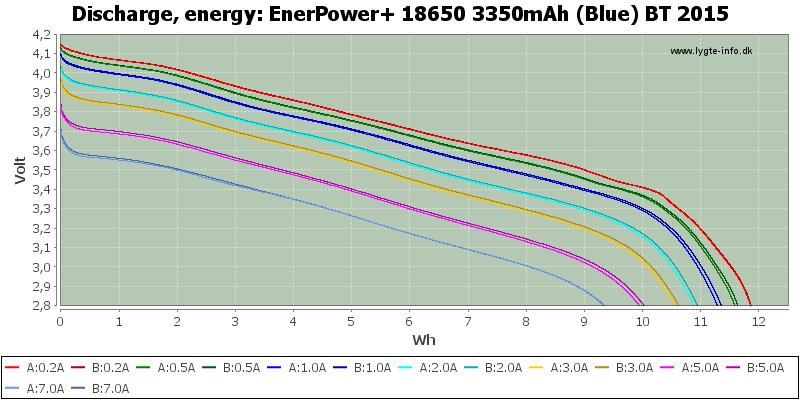 EnerPower+%2018650%203350mAh%20(Blue)%20BT%202015-Energy