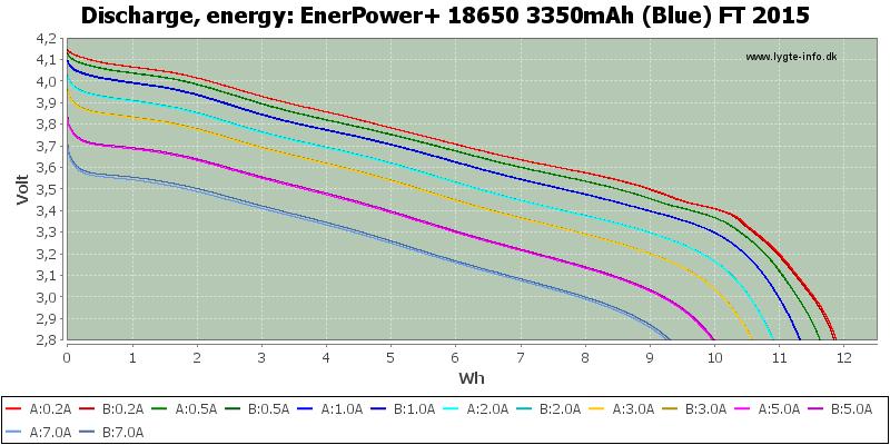 EnerPower+%2018650%203350mAh%20(Blue)%20FT%202015-Energy