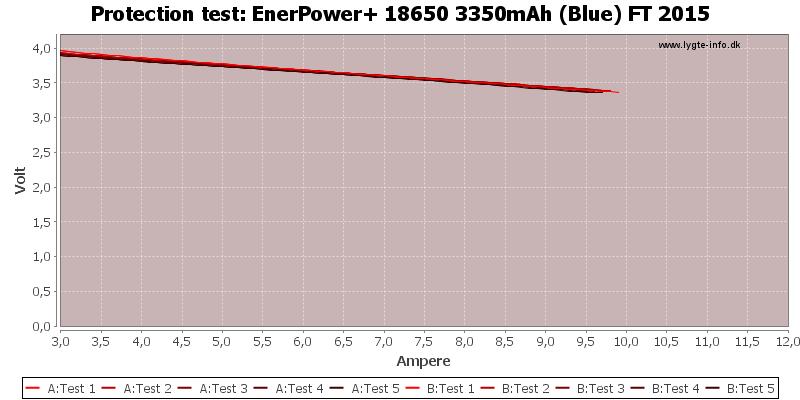 EnerPower+%2018650%203350mAh%20(Blue)%20FT%202015-TripCurrent