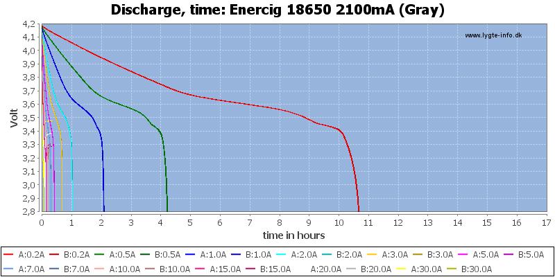 Enercig%2018650%202100mA%20(Gray)-CapacityTimeHours