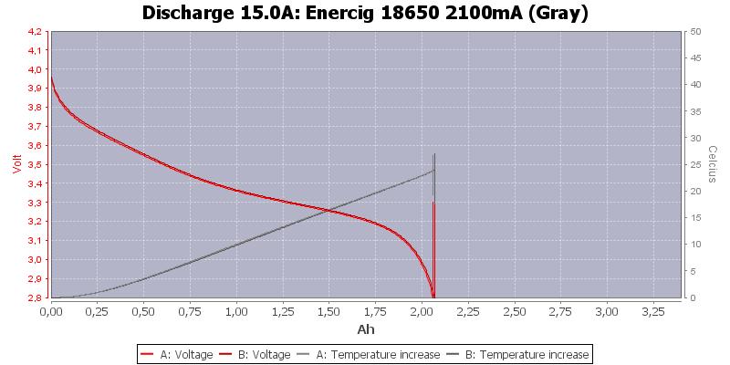 Enercig%2018650%202100mA%20(Gray)-Temp-15.0