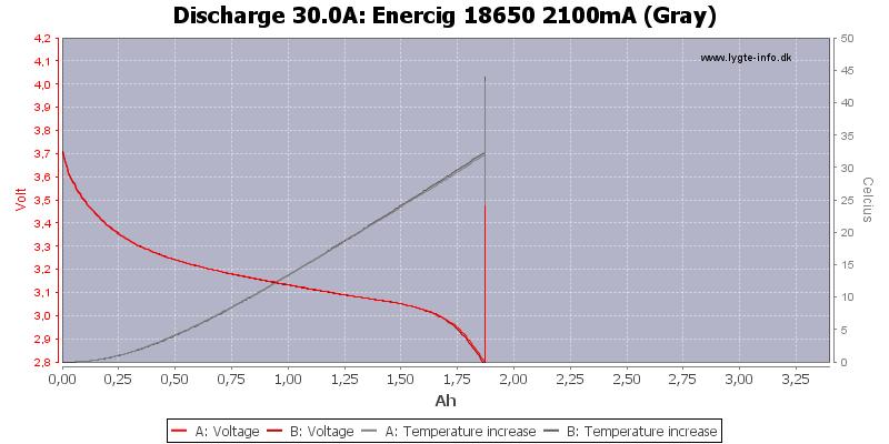 Enercig%2018650%202100mA%20(Gray)-Temp-30.0
