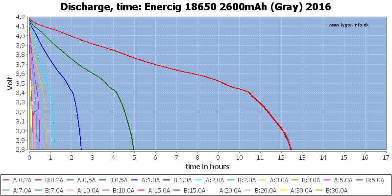Enercig%2018650%202600mAh%20(Gray)%202016-CapacityTimeHours