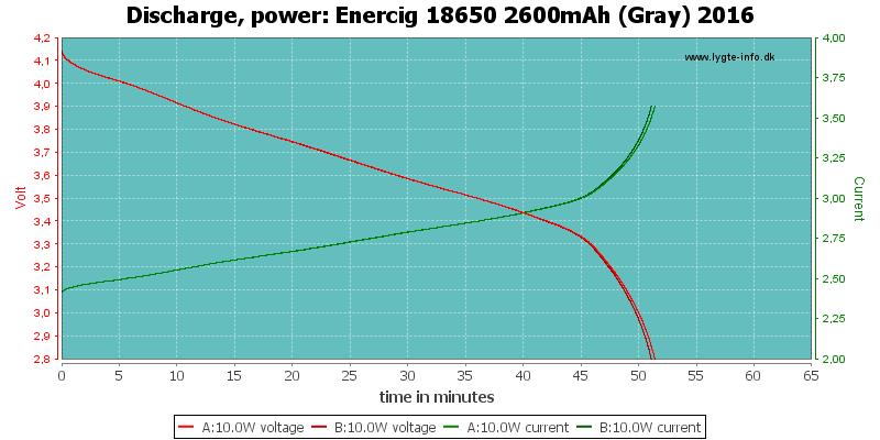 Enercig%2018650%202600mAh%20(Gray)%202016-PowerLoadTime