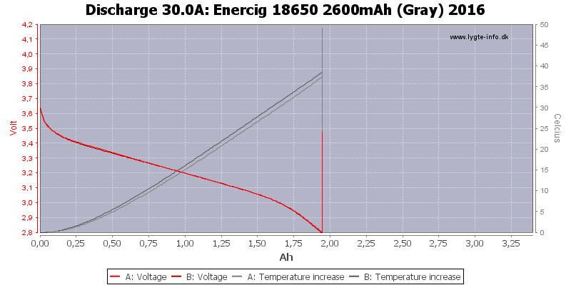 Enercig%2018650%202600mAh%20(Gray)%202016-Temp-30.0