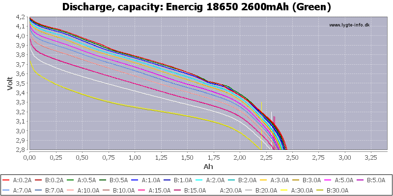Enercig%2018650%202600mAh%20(Green)-Capacity