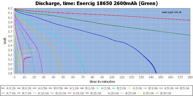 Enercig%2018650%202600mAh%20(Green)-CapacityTime