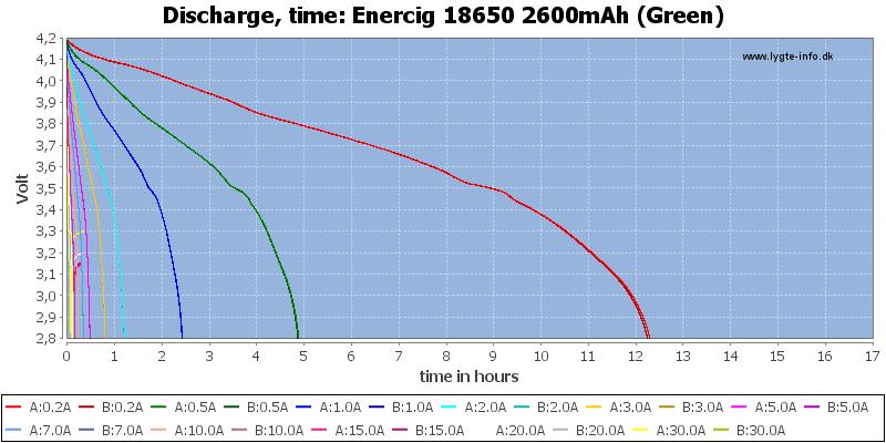 Enercig%2018650%202600mAh%20(Green)-CapacityTimeHours