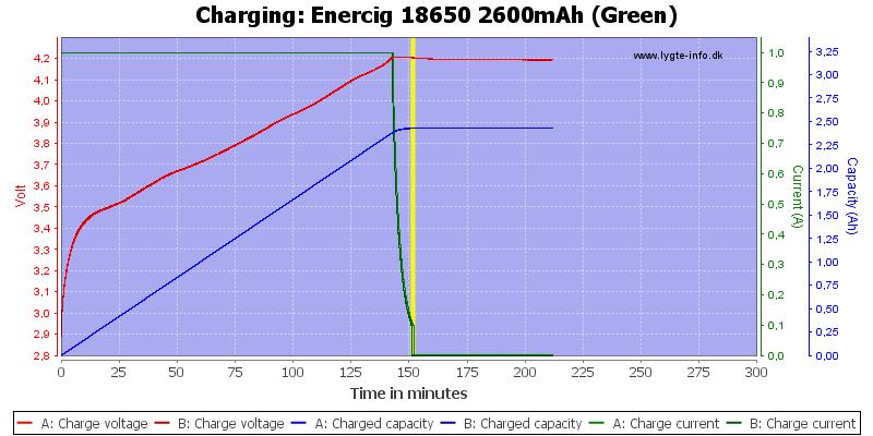 Enercig%2018650%202600mAh%20(Green)-Charge