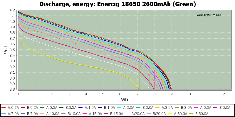 Enercig%2018650%202600mAh%20(Green)-Energy