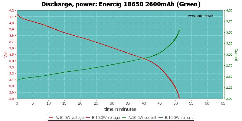 Enercig%2018650%202600mAh%20(Green)-PowerLoadTime