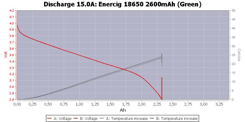 Enercig%2018650%202600mAh%20(Green)-Temp-15.0