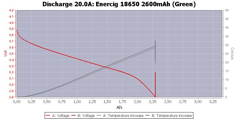 Enercig%2018650%202600mAh%20(Green)-Temp-20.0