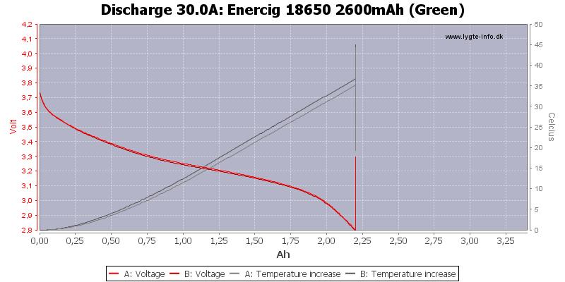 Enercig%2018650%202600mAh%20(Green)-Temp-30.0