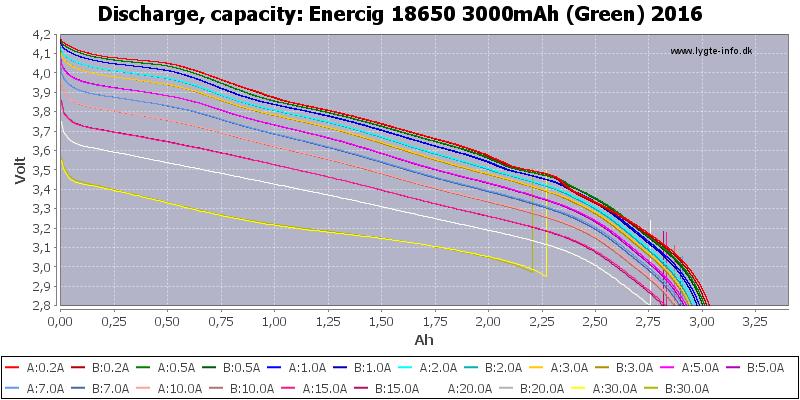 Enercig%2018650%203000mAh%20(Green)%202016-Capacity