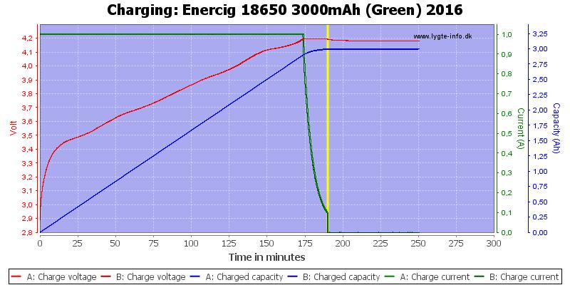 Enercig%2018650%203000mAh%20(Green)%202016-Charge