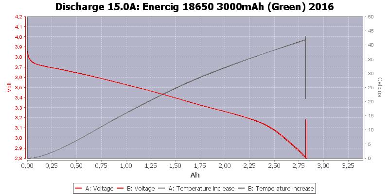 Enercig%2018650%203000mAh%20(Green)%202016-Temp-15.0