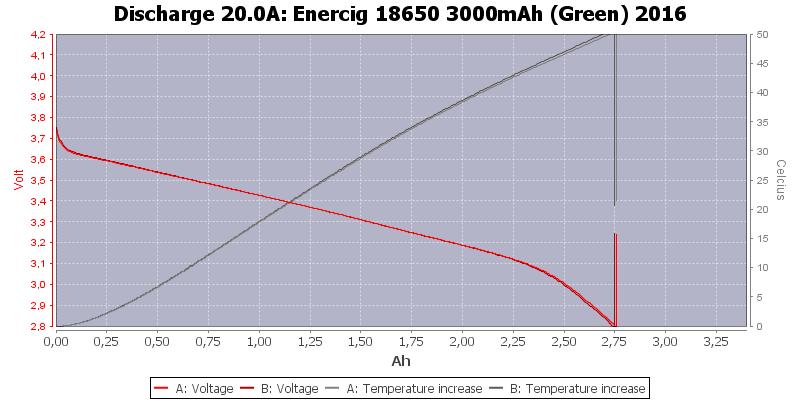 Enercig%2018650%203000mAh%20(Green)%202016-Temp-20.0